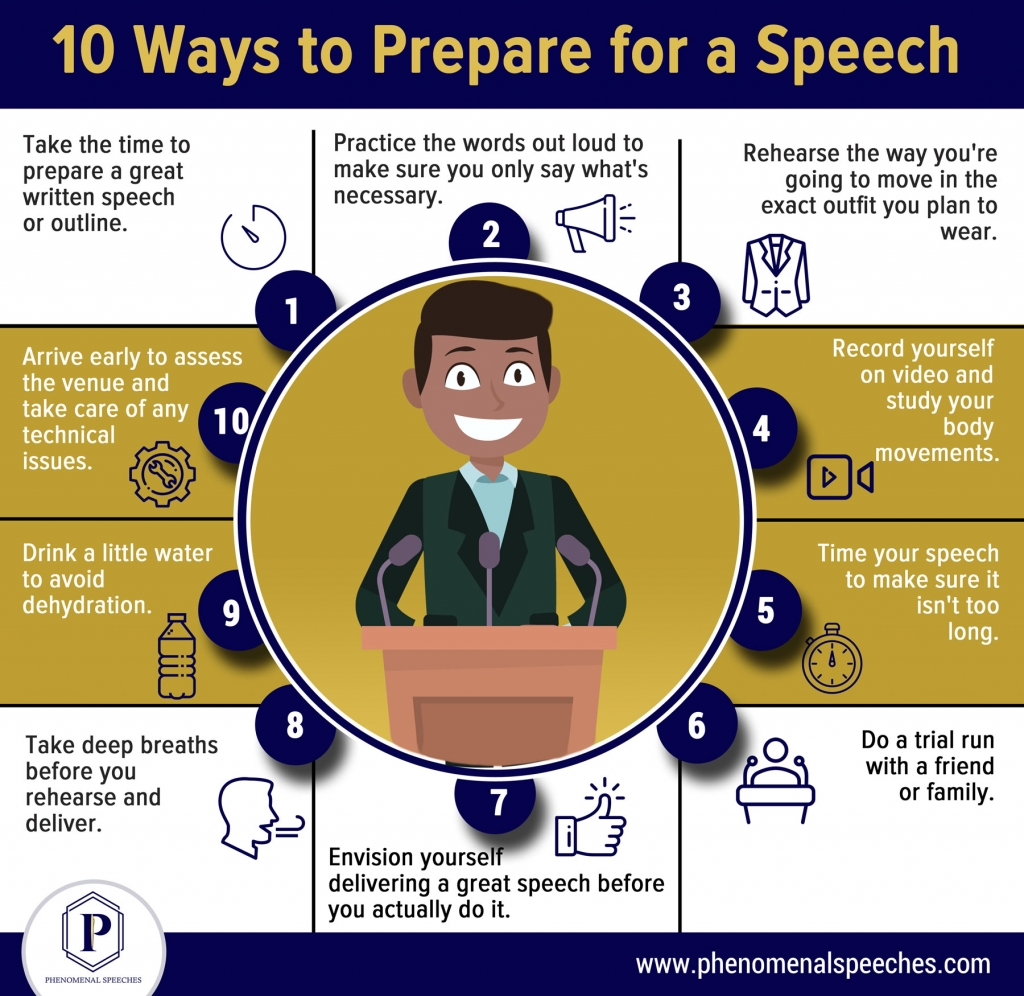 Infographic showing 10 Ways to Prepare for a Speech